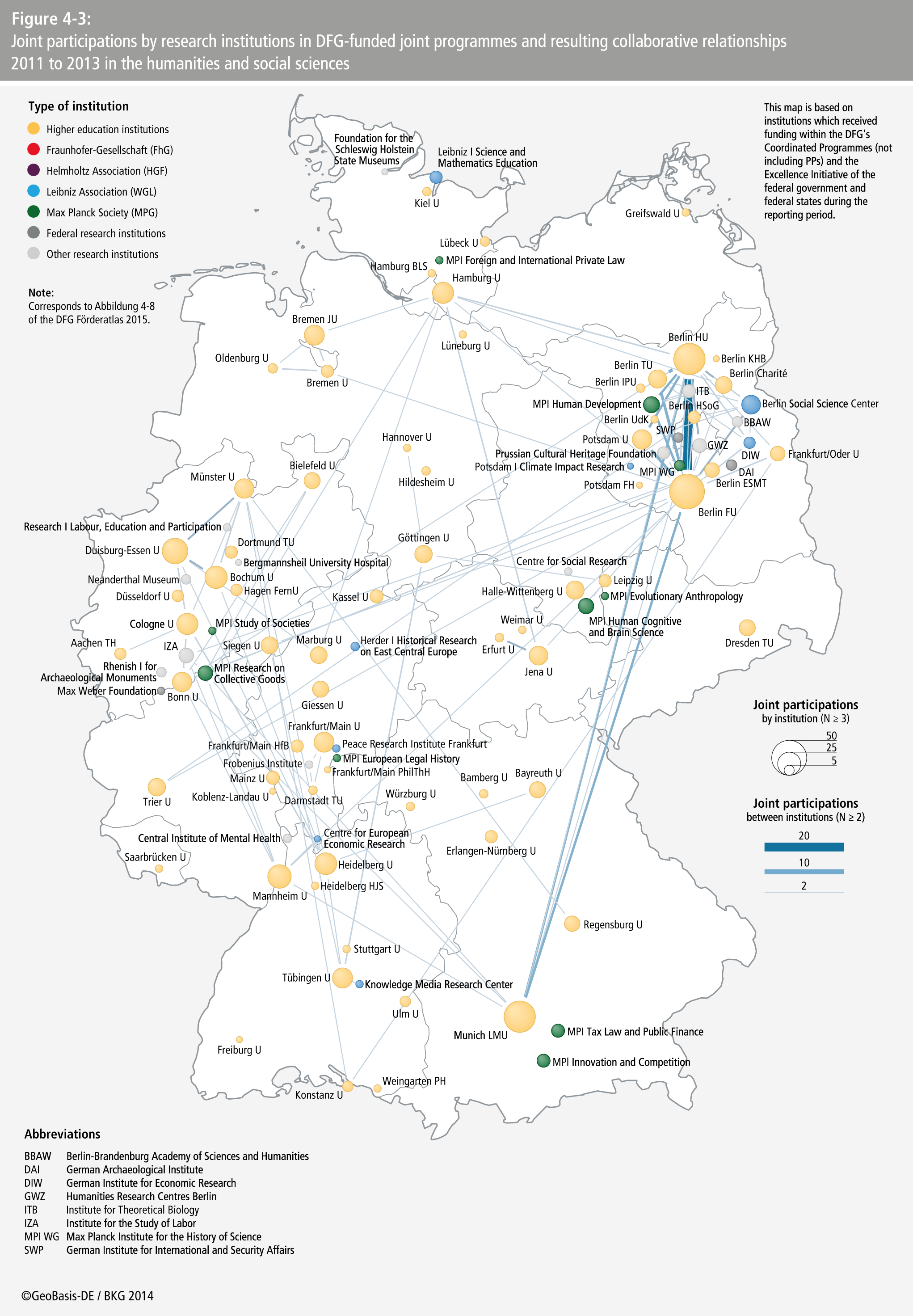 DFG, German Research Foundation - Funding Atlas 2015