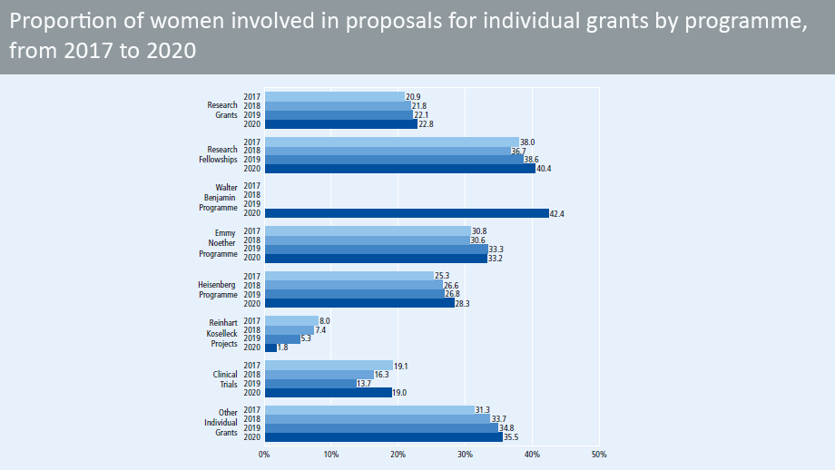 Proportion of women involved in proposals for individual grants from 2016 to 2019, by programme (in percent)