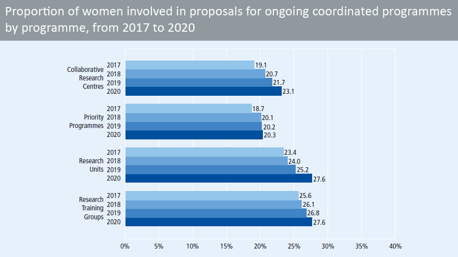 Proportion of women involved in proposals for ongoing coordinated programmes from 2016 to 2019, by programme (in percent)