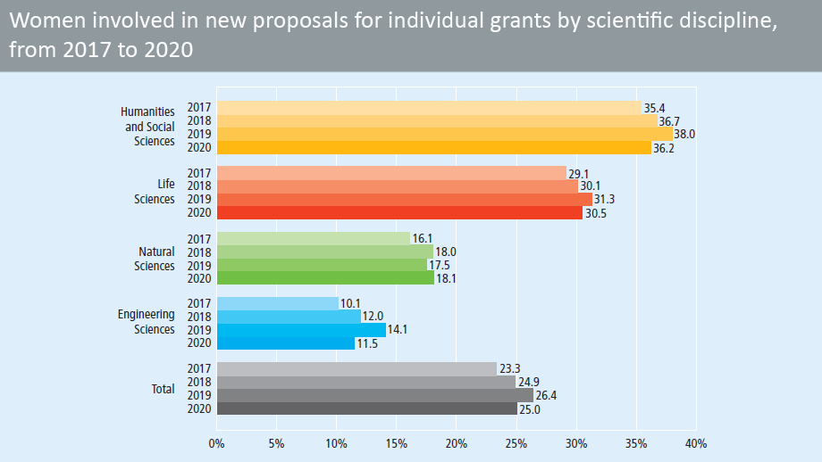 Women involved in new proposals for individual grants, from 2016 to 2019, by scientific discipline (in percent)
