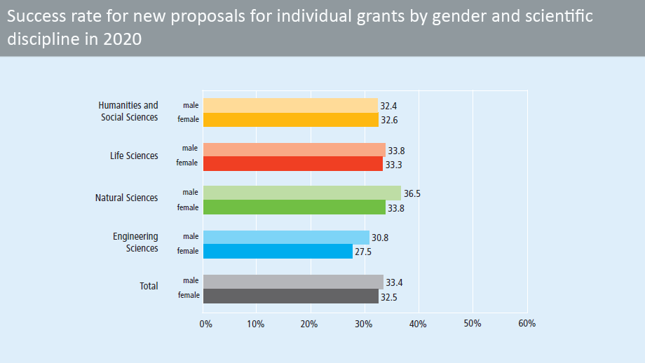Success rate for new proposals for individual grants, by gender and scientific discipline, in 2019 (in percent)