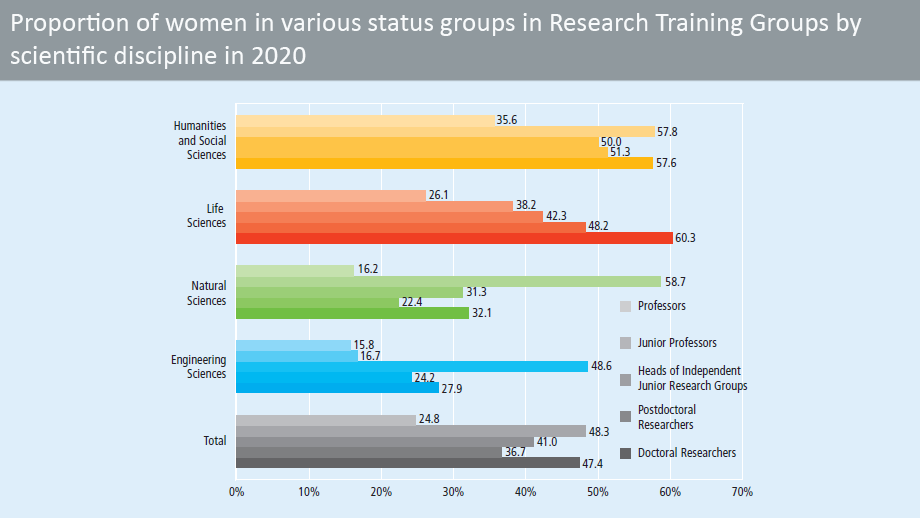 Proportion of women in various status groups in Research Training Groups in 2019, by scientific discipline (in percent)