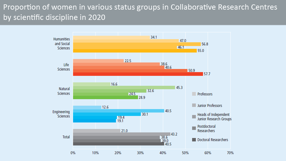 Proportion of women in different status groups in Collaborative Research Centres in 2019, by scientific discipline (in percent)