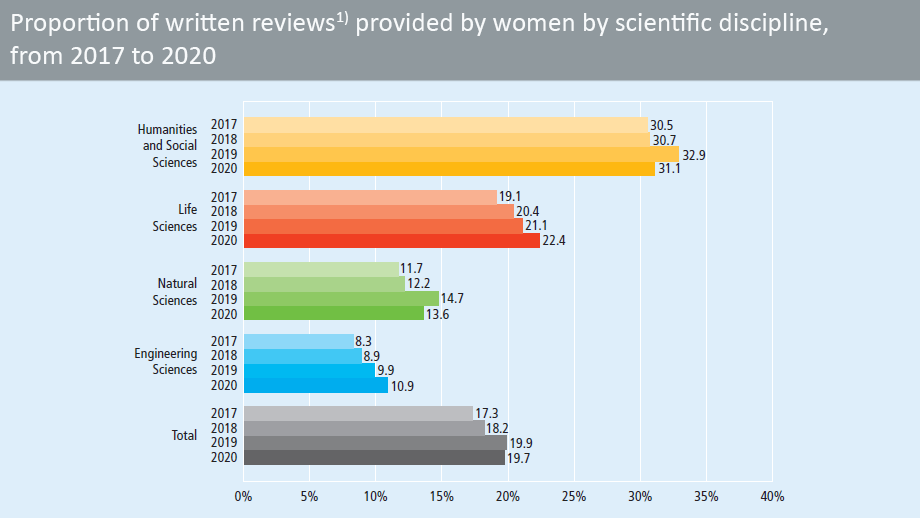 Proportion of written reviews provided by women, by scientific discipline, from 2016 to 2019 (in percent)
