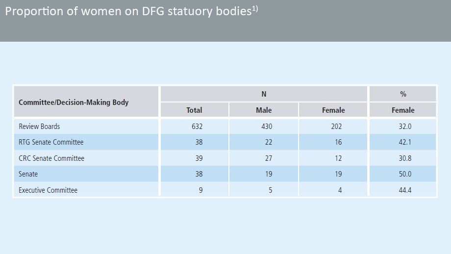 Proportion of women on DFG statuory bodies (reference date 31.12.2019)