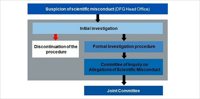 Two-step procedure to ascertain scientific misconduct