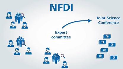 Screenshot Video: The NFDI Review Process