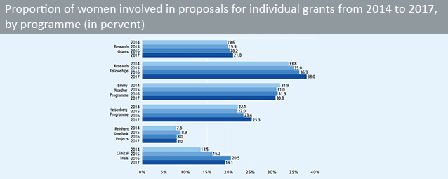 Proportion of women involved in proposals for individual grants from 2012 to 2015, by programme (in percent)