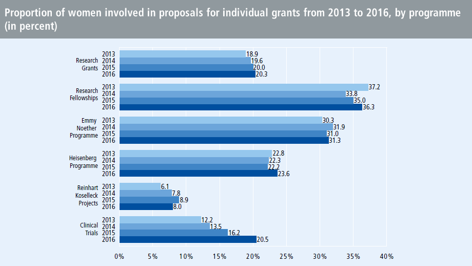 Proportion of women involved in proposals for individual grants from 2013 to 2016, by programme (in percent)