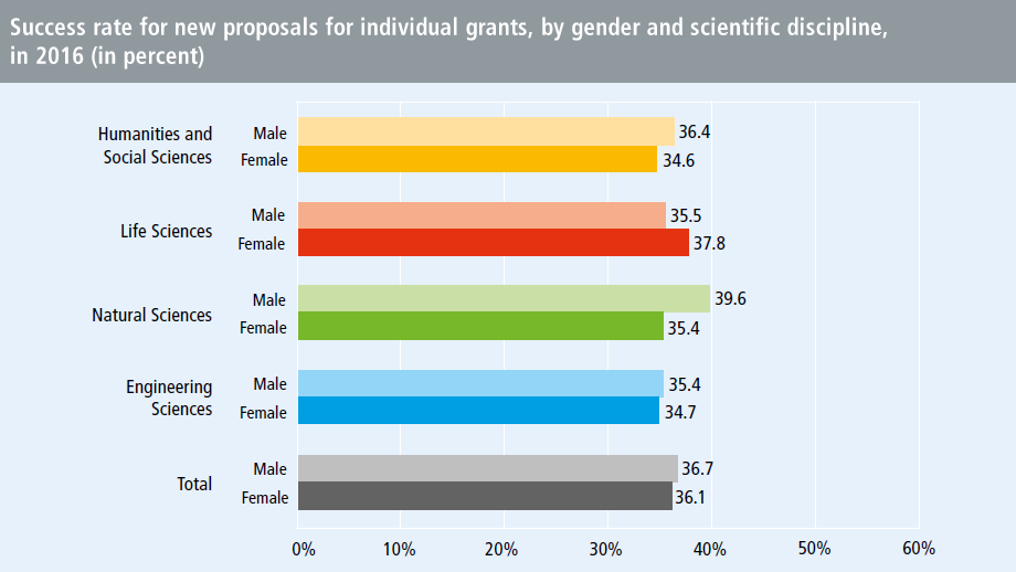 Success rate for new proposals for individual grants, by gender and scientific discipline, in 2016 (in percent)