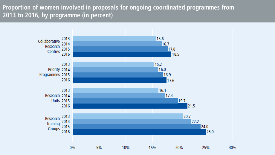 Proportion of women involved in proposals for ongoing coordinated programmes from 2013 to 2016, by programme (in percent)