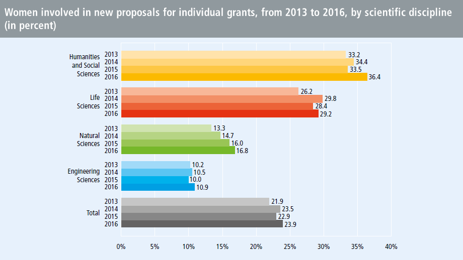Women involved in new proposals for individual grants, from 2013 to 2016, by scientific discipline (in percent)