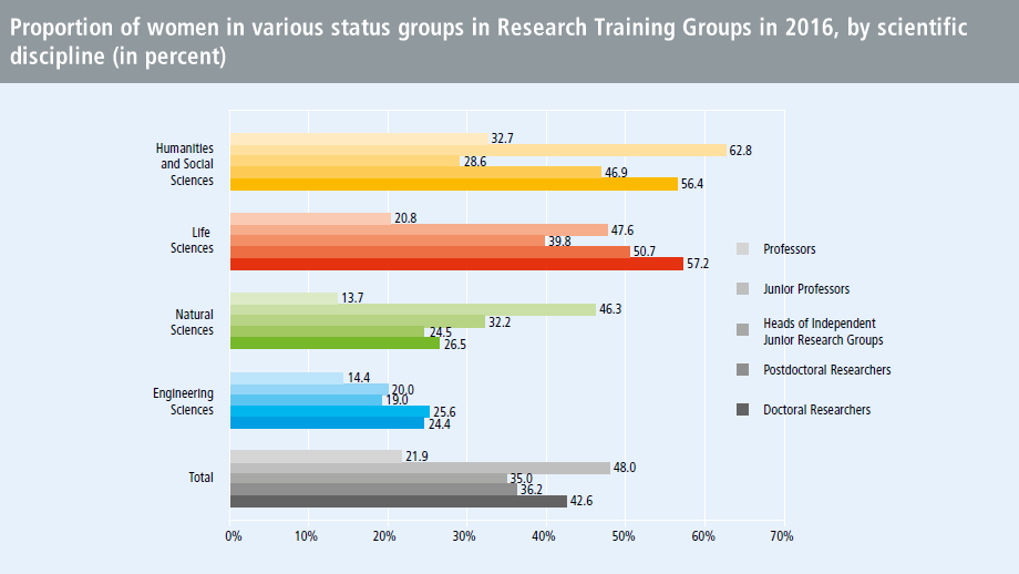 Proportion of women in various status groups in Research Training Groups in 2016, by scientific discipline (in percent)