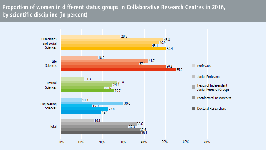 Proportion of women in different status groups in Collaborative Research Centres in 2016, by scientific discipline (in percent)