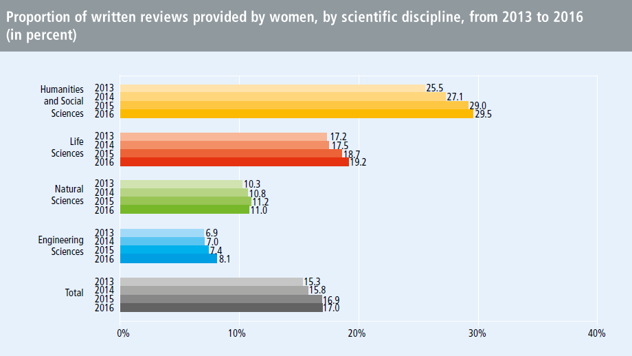 Proportion of written reviews provided by women, by scientific discipline, from 2013 to 2016 (in percent)