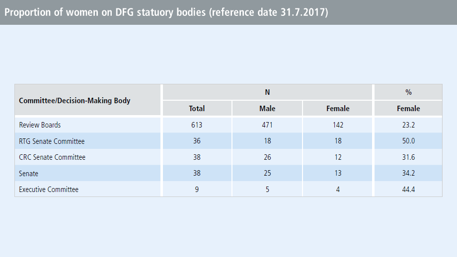 Proportion of women on DFG statutory bodies (reference date 31.7.2017)